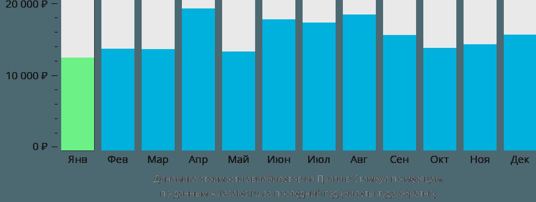 Динамика стоимости авиабилетов из Праги в Стамбул по месяцам