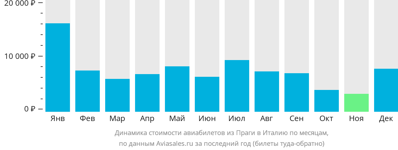 Динамика стоимости авиабилетов из Праги в Италию по месяцам