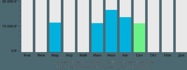 Динамика стоимости авиабилетов из Праги в Измир по месяцам