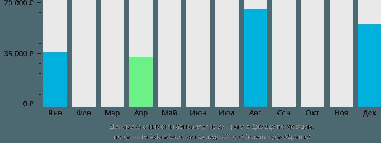 Динамика стоимости авиабилетов из Праги в Джидду по месяцам