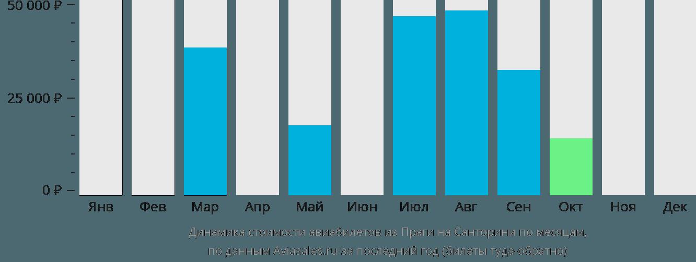 Динамика стоимости авиабилетов из Праги на Санторини по месяцам
