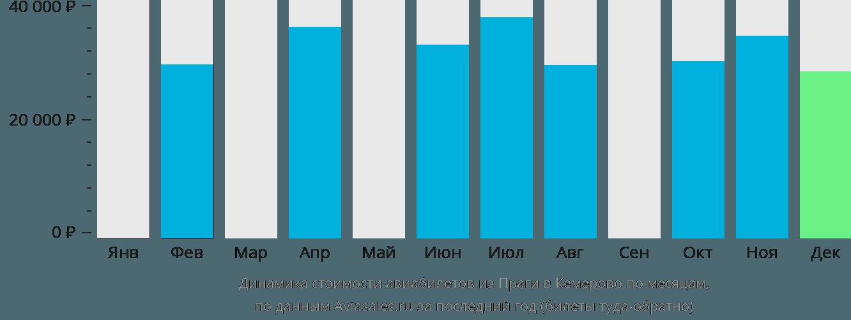 Динамика стоимости авиабилетов из Праги в Кемерово по месяцам