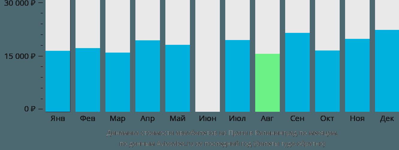 Динамика стоимости авиабилетов из Праги в Калининград по месяцам