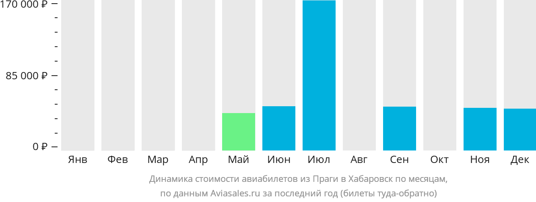 Динамика стоимости авиабилетов из Праги в Хабаровск по месяцам