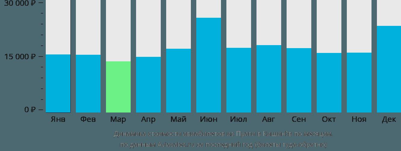 Динамика стоимости авиабилетов из Праги в Кишинёв по месяцам