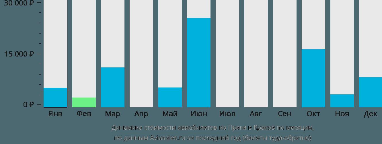 Динамика стоимости авиабилетов из Праги в Краков по месяцам