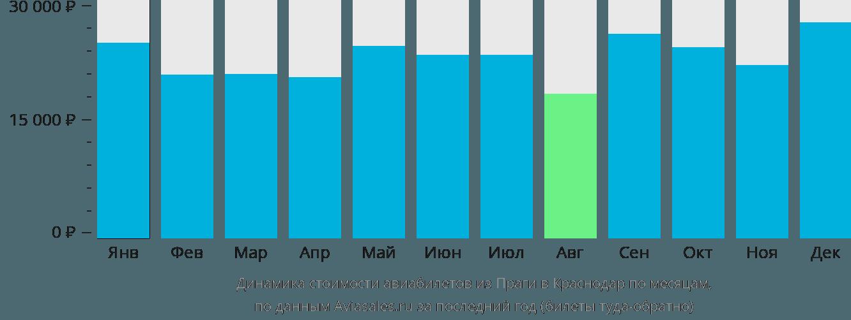 Динамика стоимости авиабилетов из Праги в Краснодар по месяцам