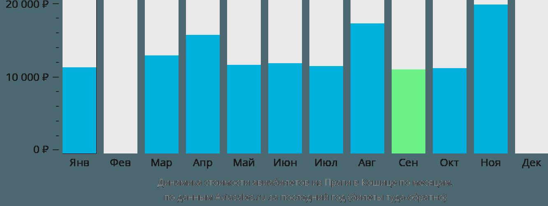Динамика стоимости авиабилетов из Праги в Кошице по месяцам