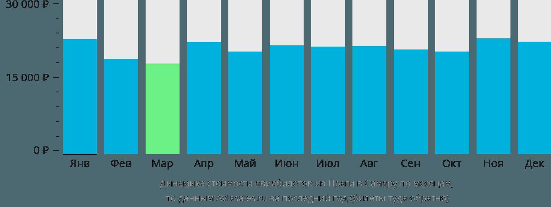 Динамика стоимости авиабилетов из Праги в Самару по месяцам