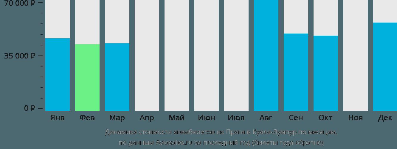 Динамика стоимости авиабилетов из Праги в Куала-Лумпур по месяцам