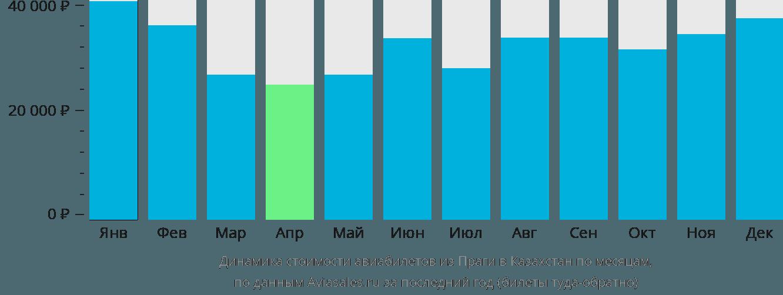 Динамика стоимости авиабилетов из Праги в Казахстан по месяцам