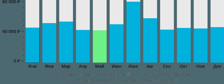 Динамика стоимости авиабилетов из Праги в Лос-Анджелес по месяцам
