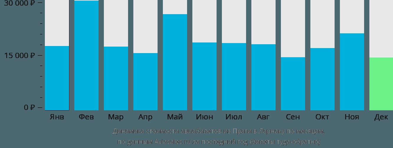 Динамика стоимости авиабилетов из Праги в Ларнаку по месяцам