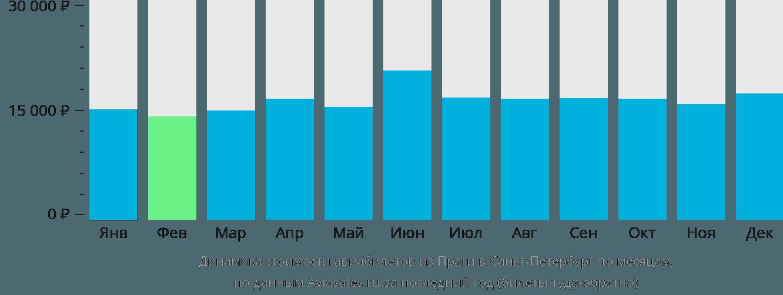 Динамика стоимости авиабилетов из Праги в Санкт-Петербург по месяцам