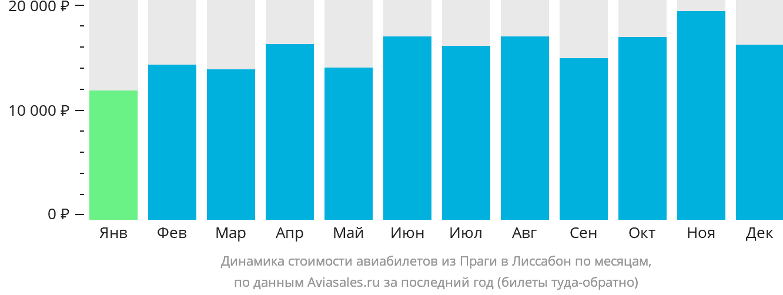 Динамика стоимости авиабилетов из Праги в Лиссабон по месяцам