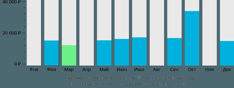 Динамика стоимости авиабилетов из Праги в Любляну по месяцам