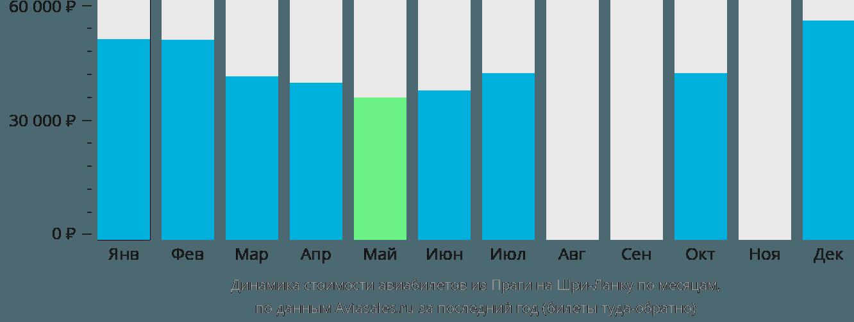 Динамика стоимости авиабилетов из Праги на Шри-Ланку по месяцам