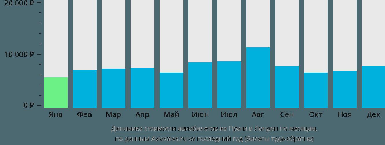 Динамика стоимости авиабилетов из Праги в Лондон по месяцам