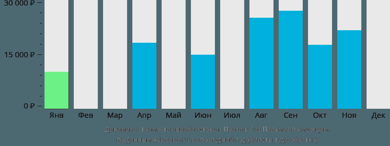 Динамика стоимости авиабилетов из Праги в Лас-Пальмас по месяцам