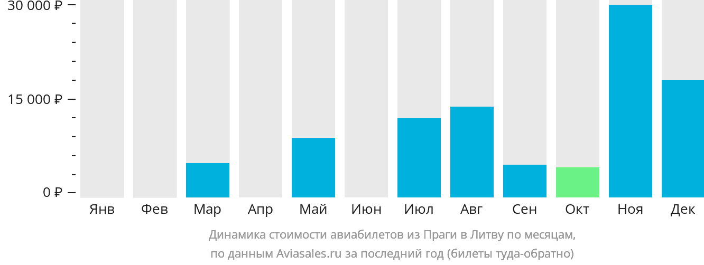 Динамика стоимости авиабилетов из Праги в Литву по месяцам