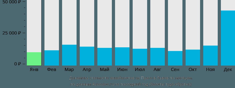 Динамика стоимости авиабилетов из Праги в Львов по месяцам