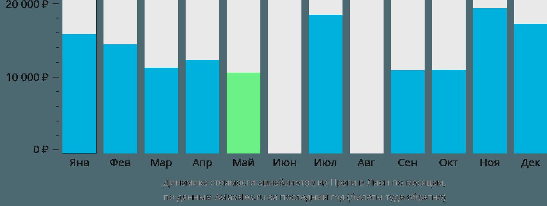 Динамика стоимости авиабилетов из Праги в Лион по месяцам