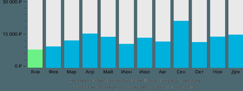 Динамика стоимости авиабилетов из Праги в Мадрид по месяцам