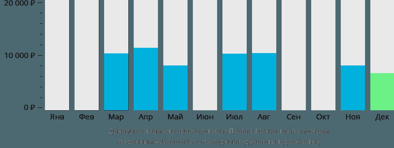 Динамика стоимости авиабилетов из Праги в Манчестер по месяцам