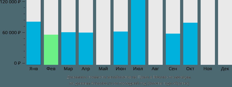 Динамика стоимости авиабилетов из Праги в Мехико по месяцам