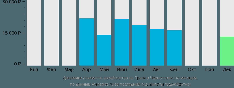 Динамика стоимости авиабилетов из Праги в Черногорию по месяцам