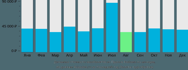Динамика стоимости авиабилетов из Праги в Майами по месяцам