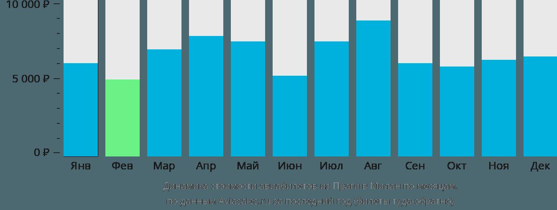 Динамика стоимости авиабилетов из Праги в Милан по месяцам