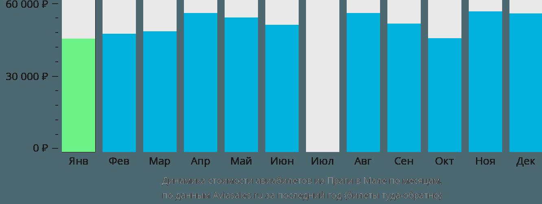 Динамика стоимости авиабилетов из Праги в Мале по месяцам