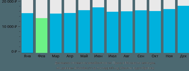 Динамика стоимости авиабилетов из Праги в Москву по месяцам