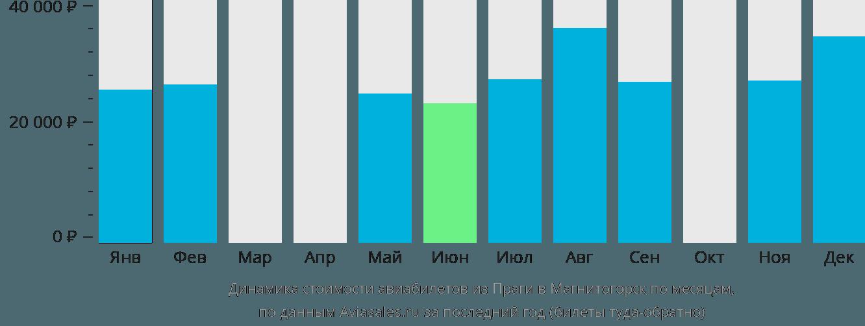 Динамика стоимости авиабилетов из Праги в Магнитогорск по месяцам