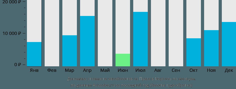 Динамика стоимости авиабилетов из Праги в Марсель по месяцам