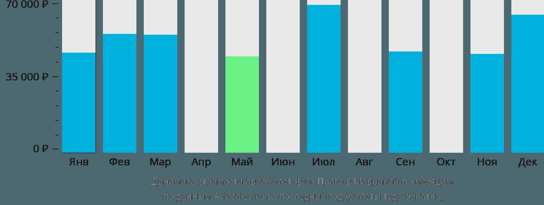 Динамика стоимости авиабилетов из Праги в Маврикий по месяцам