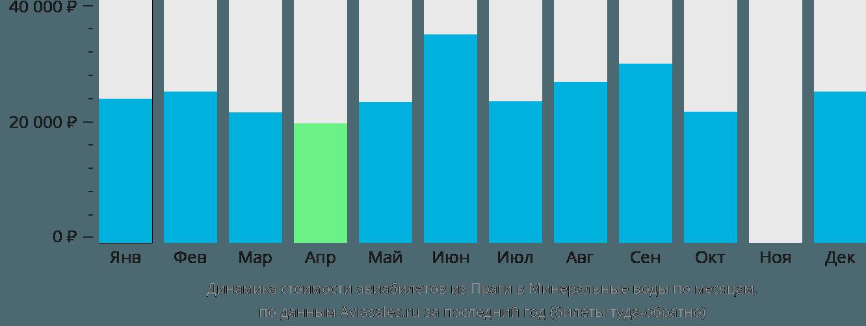 Динамика стоимости авиабилетов из Праги в Минеральные воды по месяцам