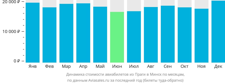 Динамика стоимости авиабилетов из Праги в Минск по месяцам