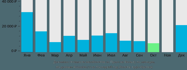 Динамика стоимости авиабилетов из Праги на Мальту по месяцам