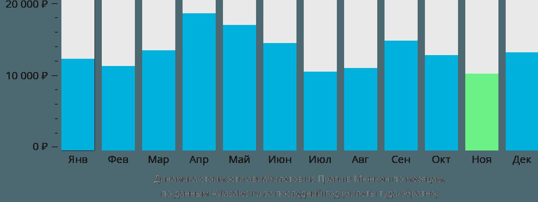 Динамика стоимости авиабилетов из Праги в Мюнхен по месяцам