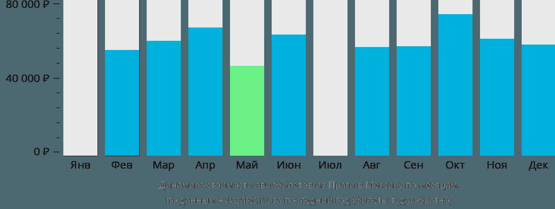 Динамика стоимости авиабилетов из Праги в Мексику по месяцам