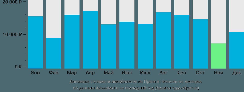 Динамика стоимости авиабилетов из Праги в Неаполь по месяцам