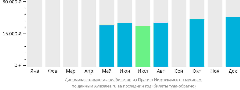 Динамика стоимости авиабилетов из Праги в Набережные Челны (Нижнекамск) по месяцам