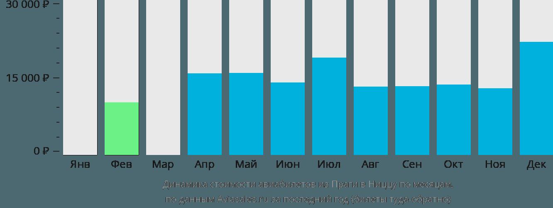 Динамика стоимости авиабилетов из Праги в Ниццу по месяцам