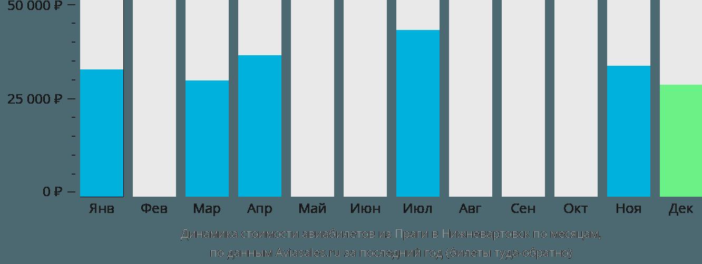 Динамика стоимости авиабилетов из Праги в Нижневартовск по месяцам