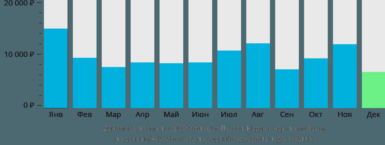 Динамика стоимости авиабилетов из Праги в Нидерланды по месяцам