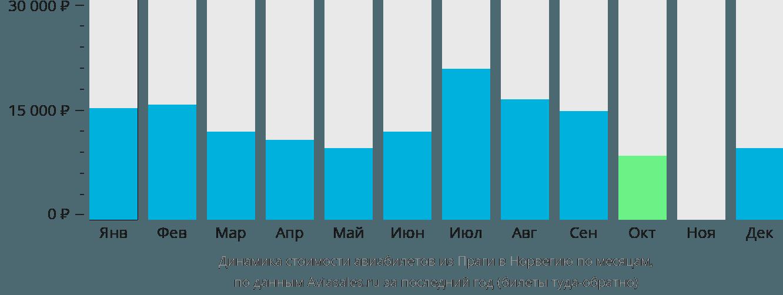 Динамика стоимости авиабилетов из Праги в Норвегию по месяцам
