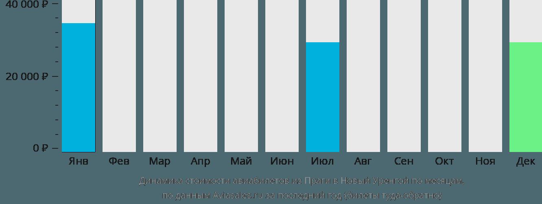 Динамика стоимости авиабилетов из Праги в Новый Уренгой по месяцам