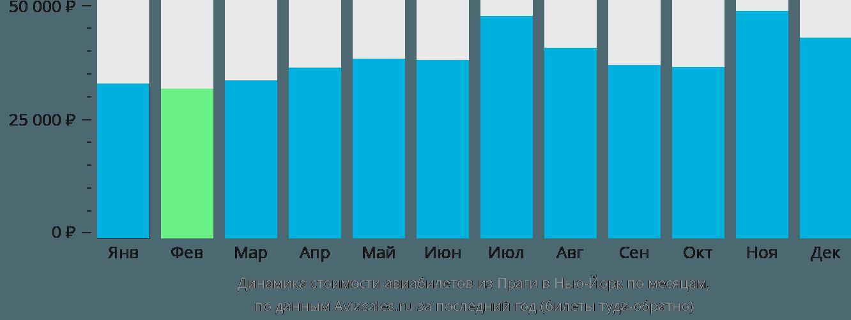 Динамика стоимости авиабилетов из Праги в Нью-Йорк по месяцам